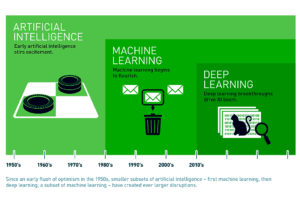 perbedaan al marchine learning and deep learning