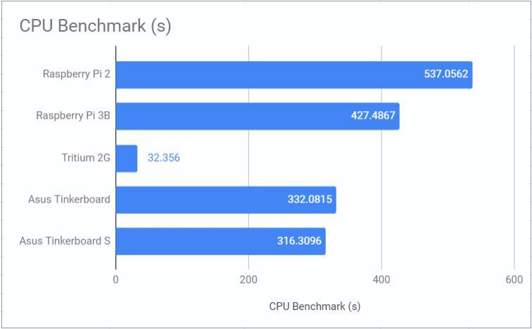 hasil benchmark singleboard computer.jpg