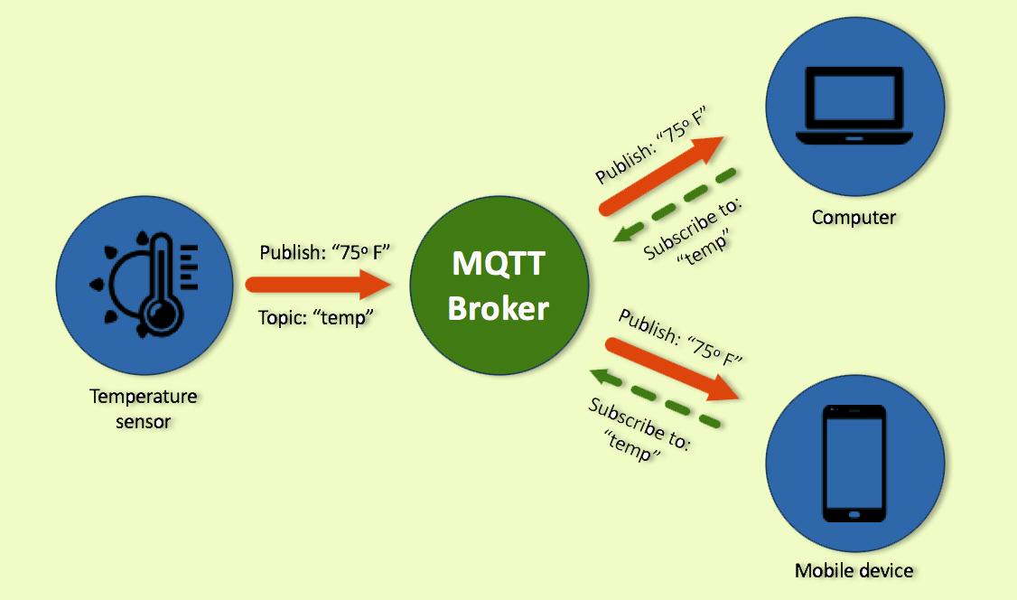 simulasi Cara Kerja Prokol MQTT