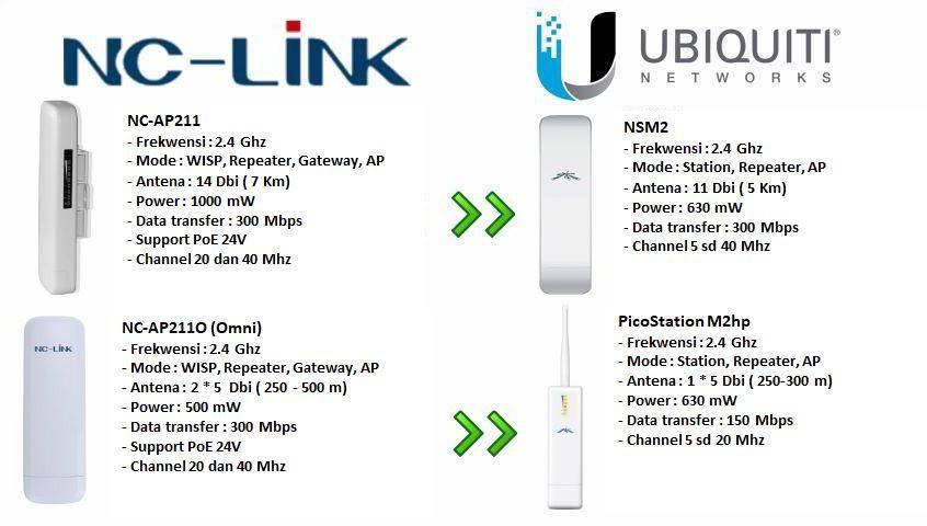 Perbandingan Perangkat NCLINK dengan UIQUITI